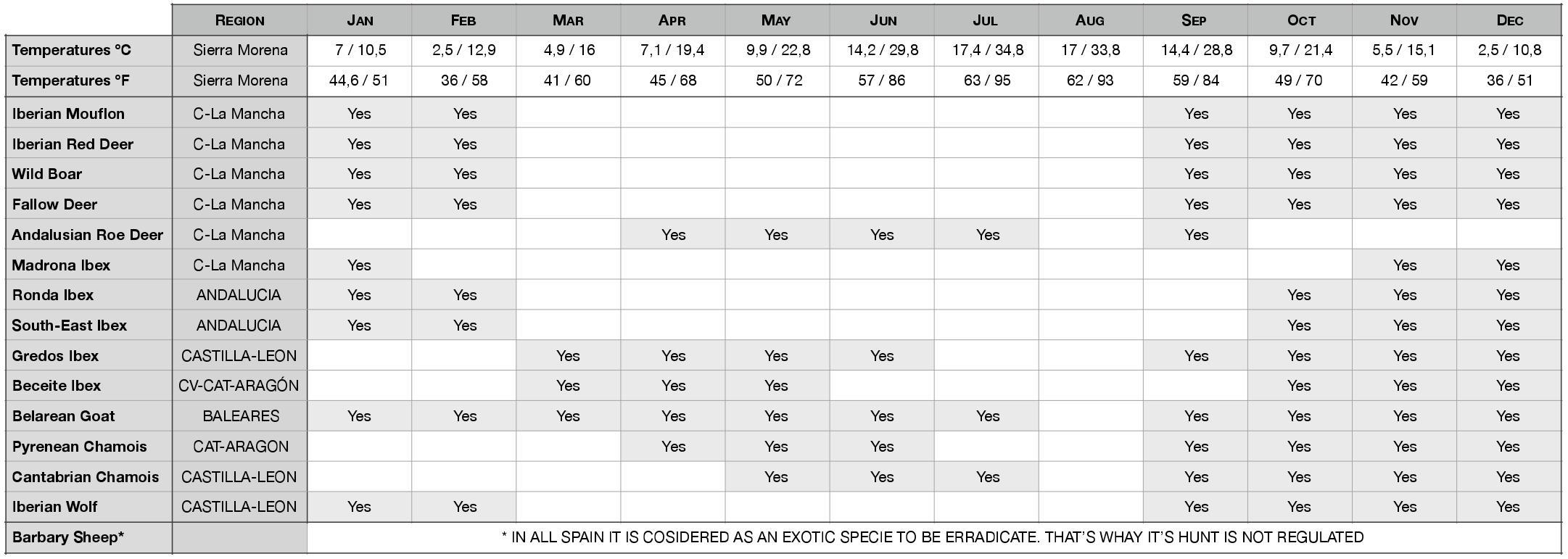 Oferta de recechos y aguardos. Calendario de vedas y temperaturas en España